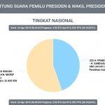 Prosentase Bertambah, Jokowi Maruf Amin Semakin Kokohkan Kemenangan