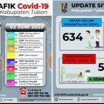 Tuban Tambah 7 Kasus Baru Positif Corona dan 4 PDP
