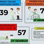 18 Pasien Covid Dinyatakan Sembuh dan 1 Meninggal