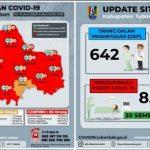 Pasien Terkonfirmasi Positif Covid di Tuban Tambah 17 Orang