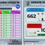 2 Orang Terkonfirmasi Positif Covid19, Jumlah Pasien Positif di Tuban 104